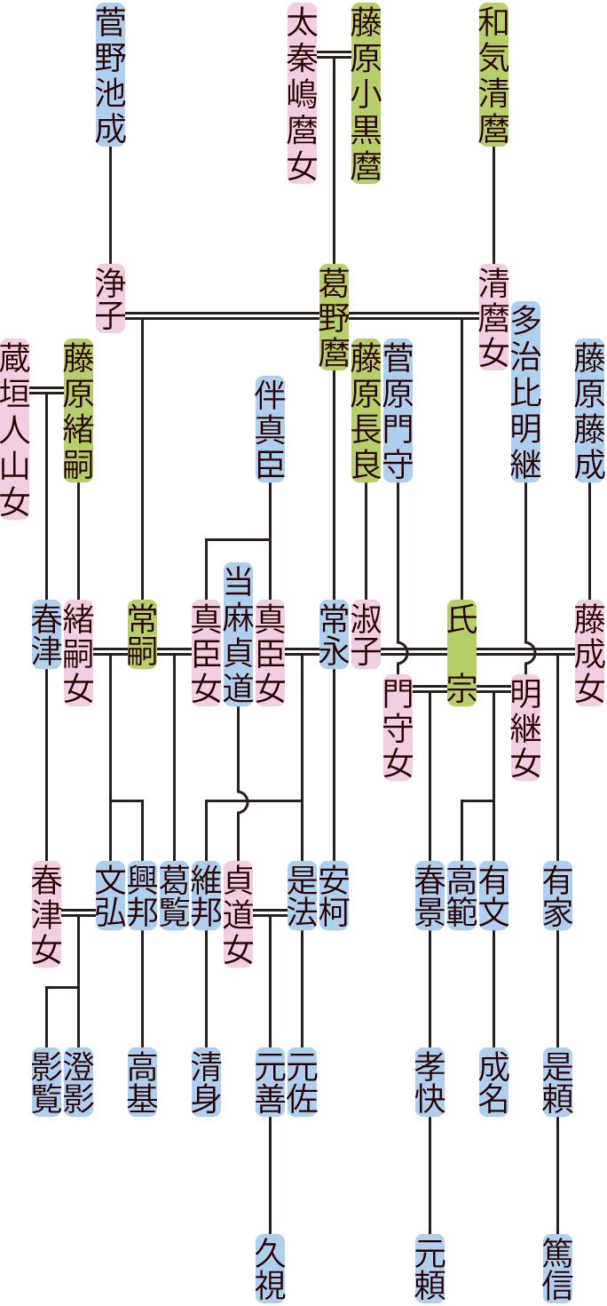 藤原常嗣・常永・氏宗の系図