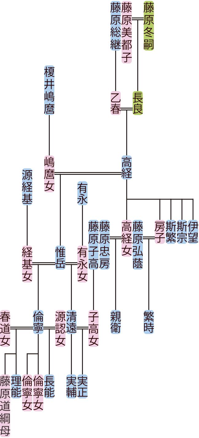 藤原高経・惟岳の系図
