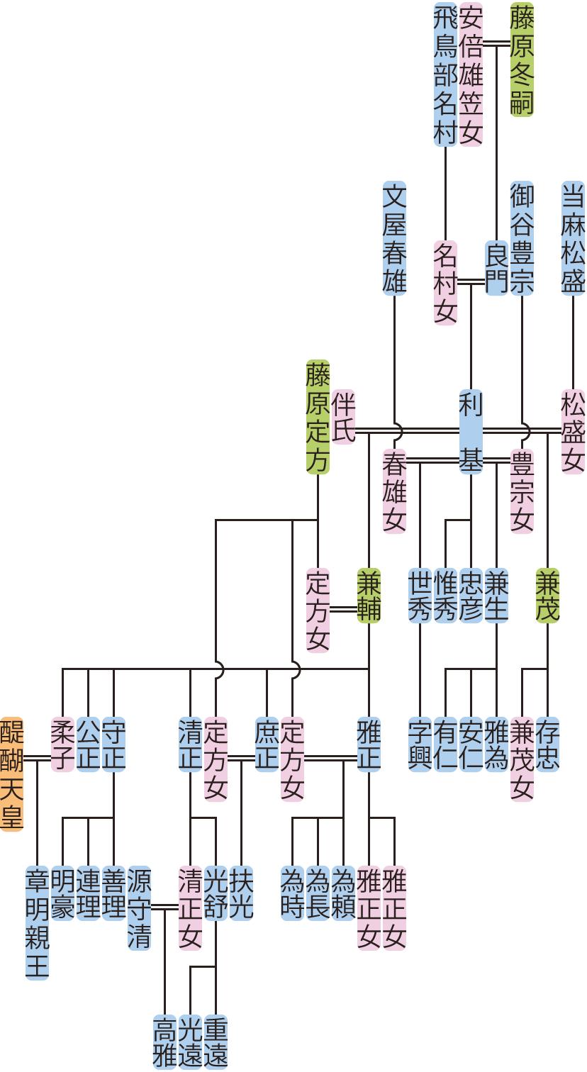 藤原利基・兼輔の系図