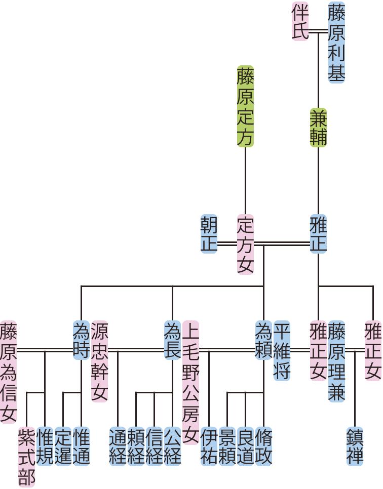 藤原雅正の系図