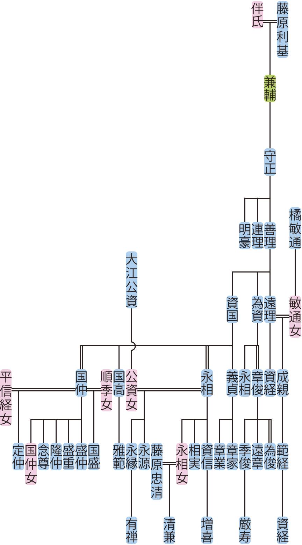 藤原守正~資国の系図