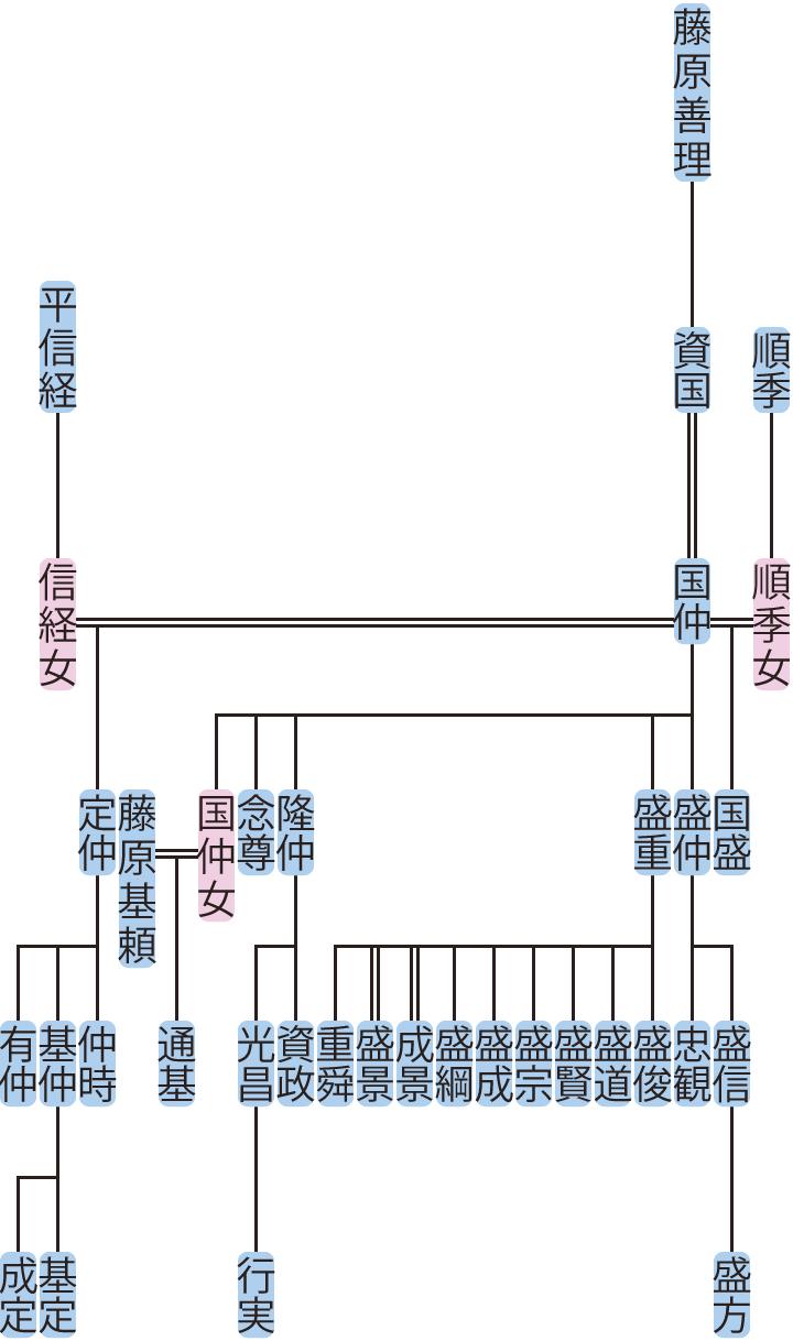 藤原国仲の系図