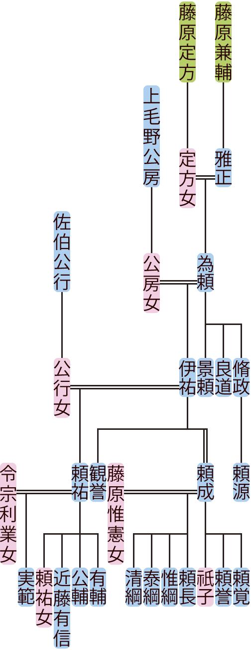 藤原為頼・伊祐の系図