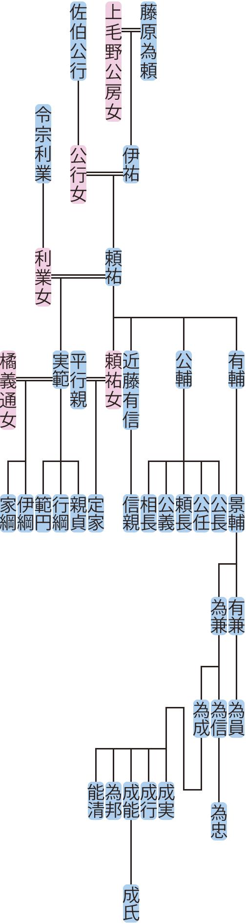 藤原頼祐の系図