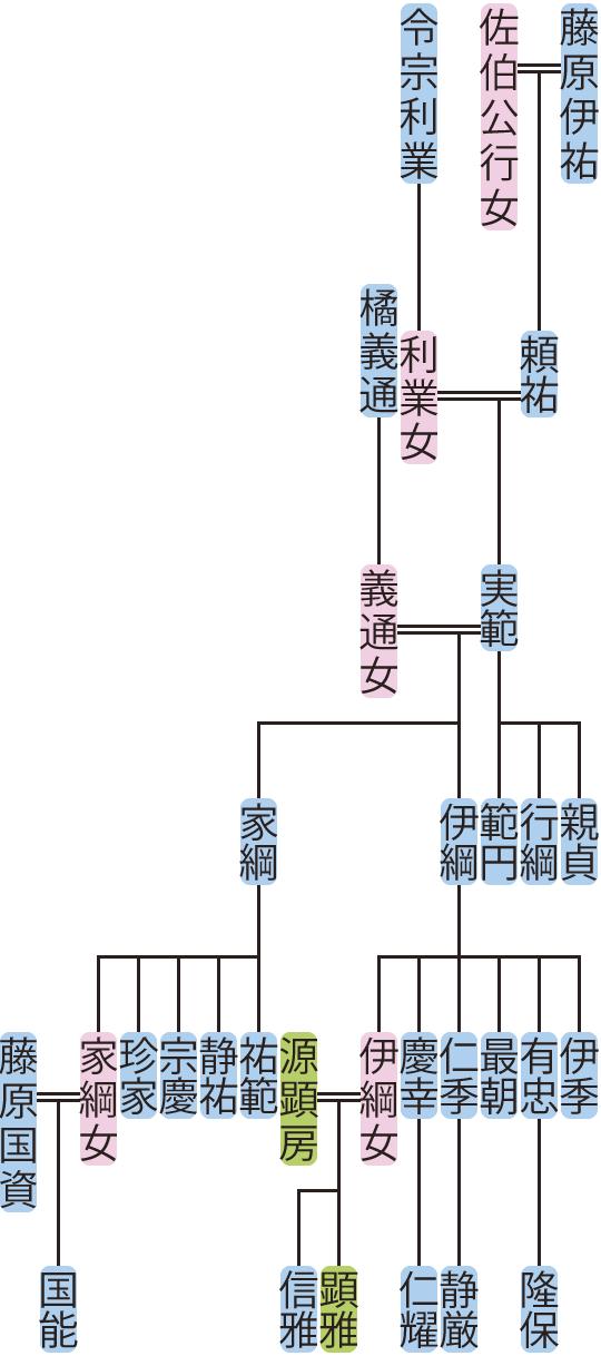 藤原実範の系図