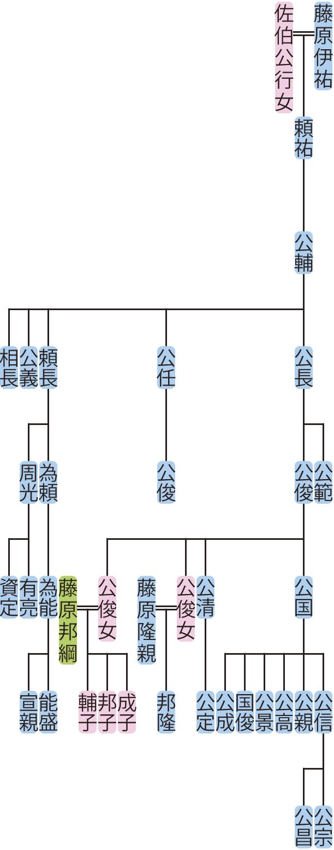 藤原公輔の系図