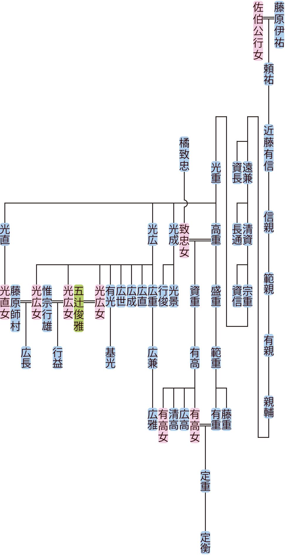 近藤有信の系図