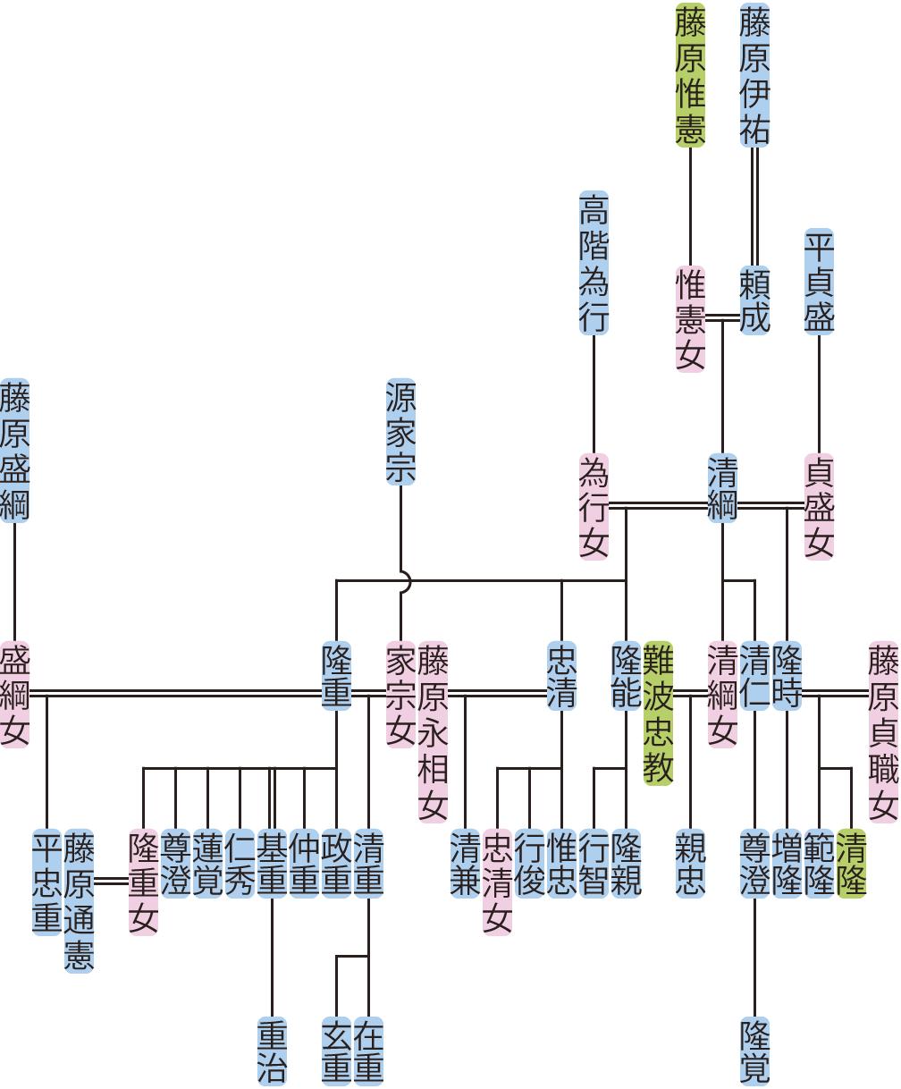 藤原清綱の系図