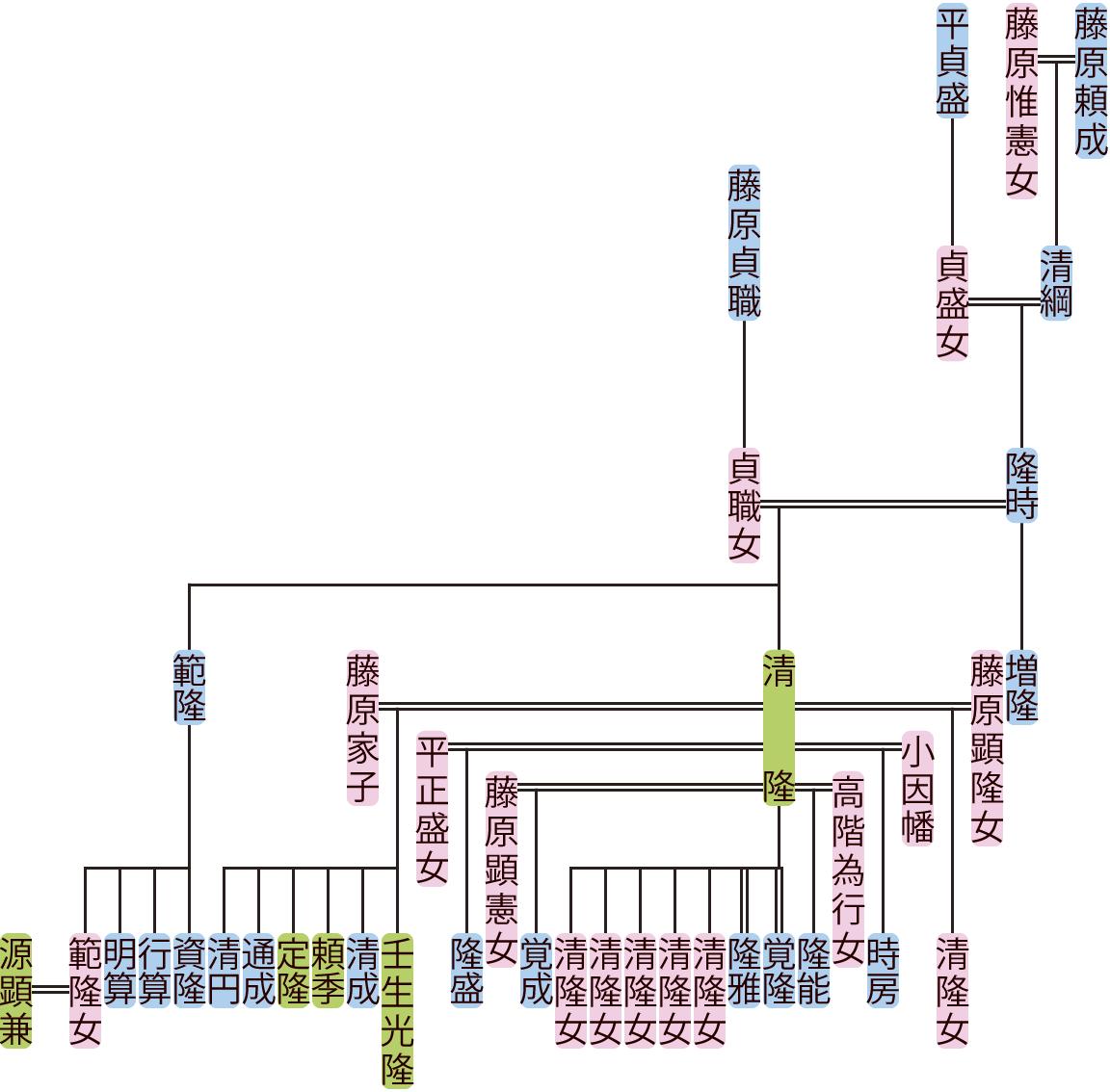 藤原隆時の系図
