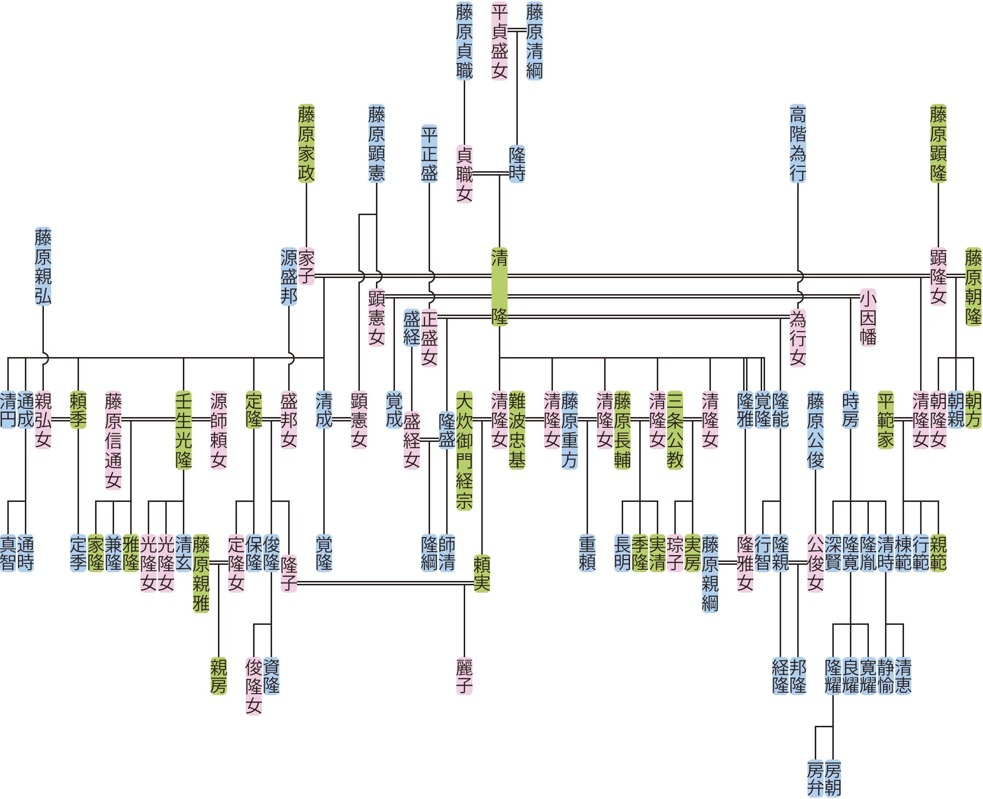 藤原清隆の系図