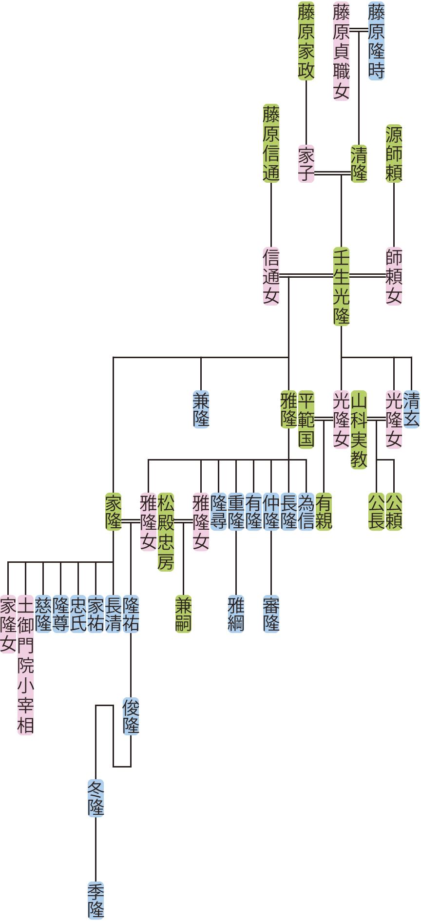 壬生光隆の系図