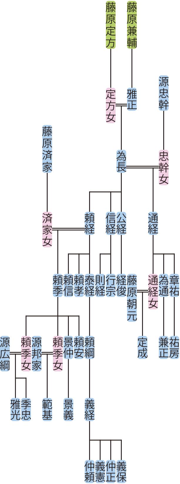 藤原為長~頼綱の系図
