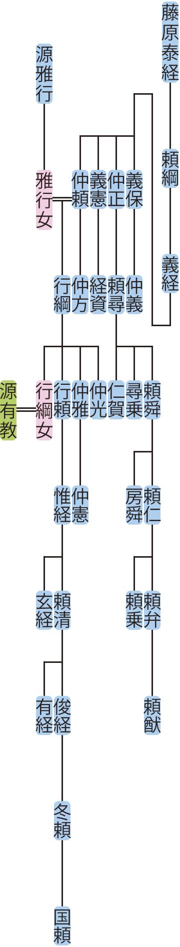 藤原義経の系図