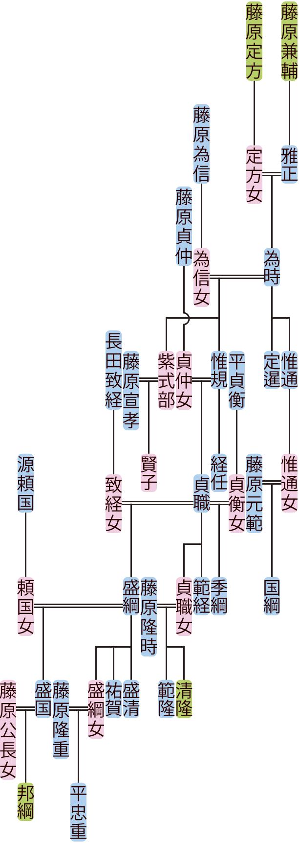 藤原為時~盛綱の系図