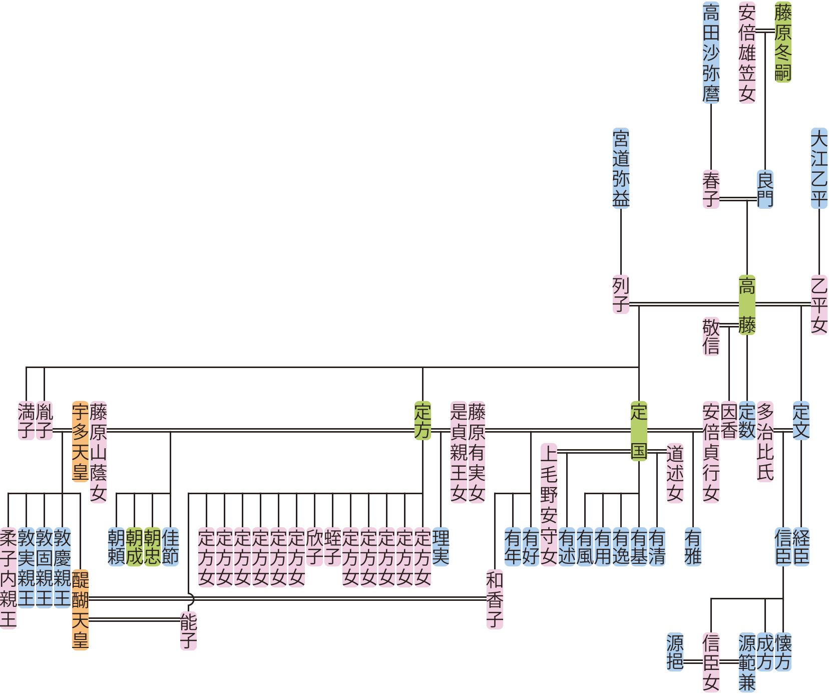 藤原高藤の系図