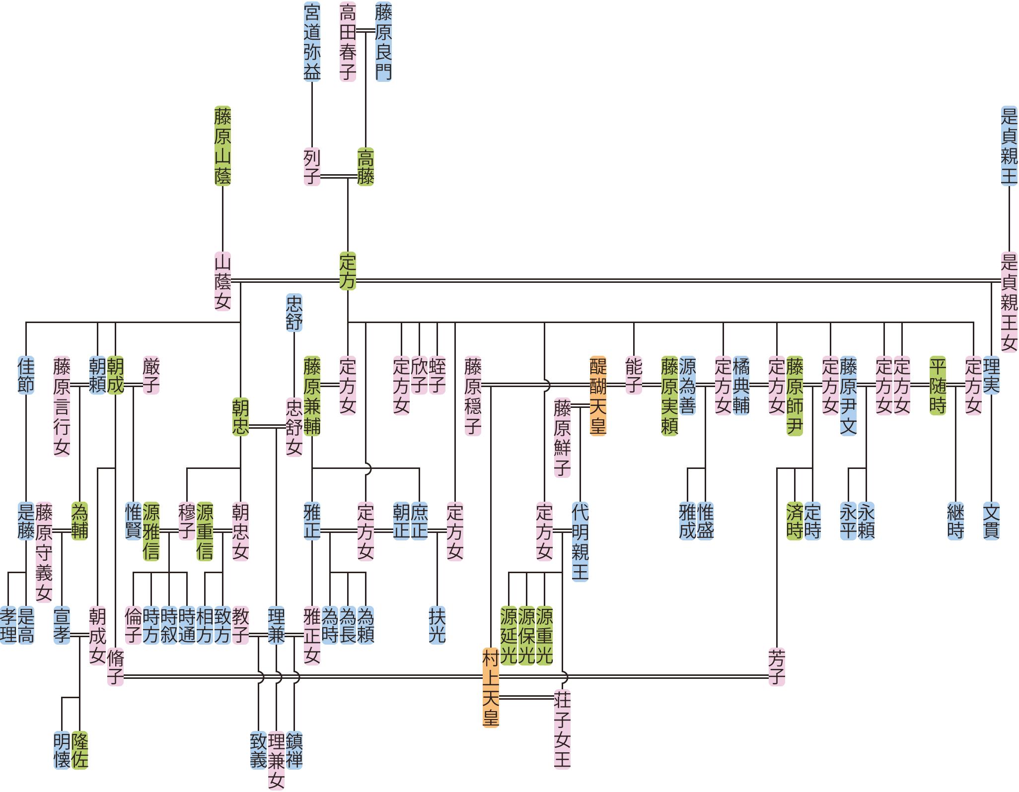 藤原定方の系図