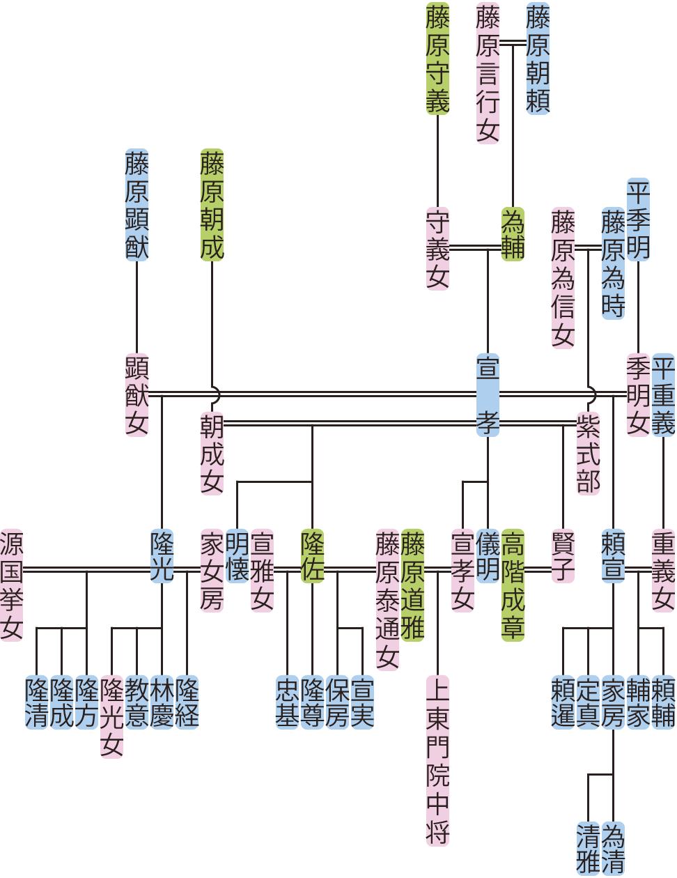 藤原宣孝の系図