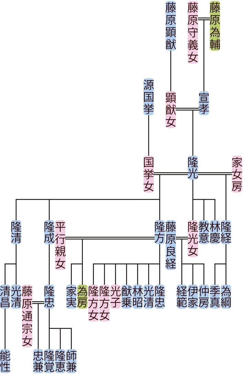 藤原隆光の系図