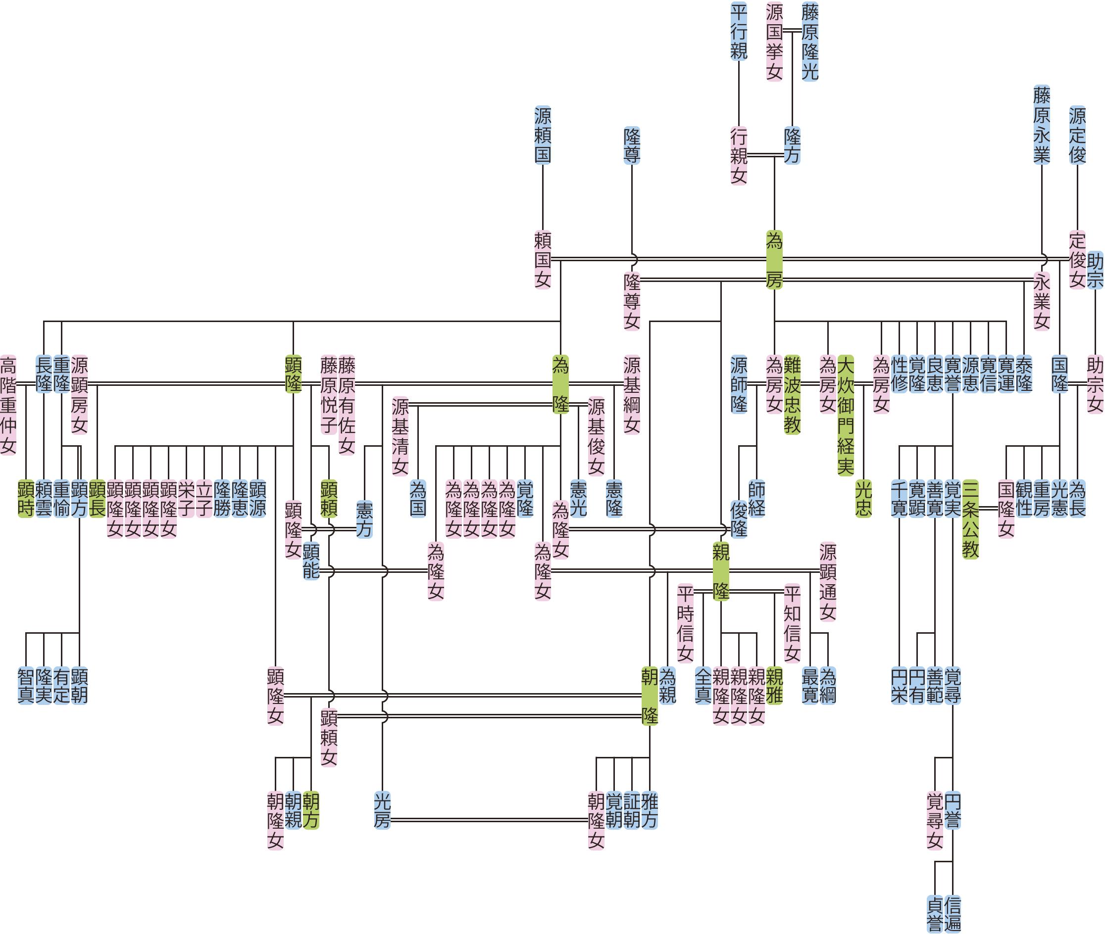 藤原為房の系図