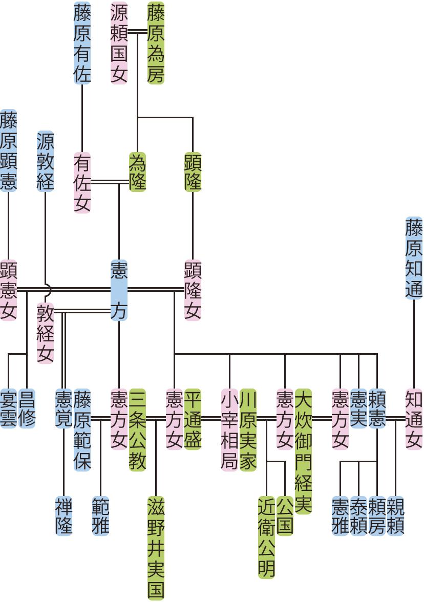 藤原憲方の系図