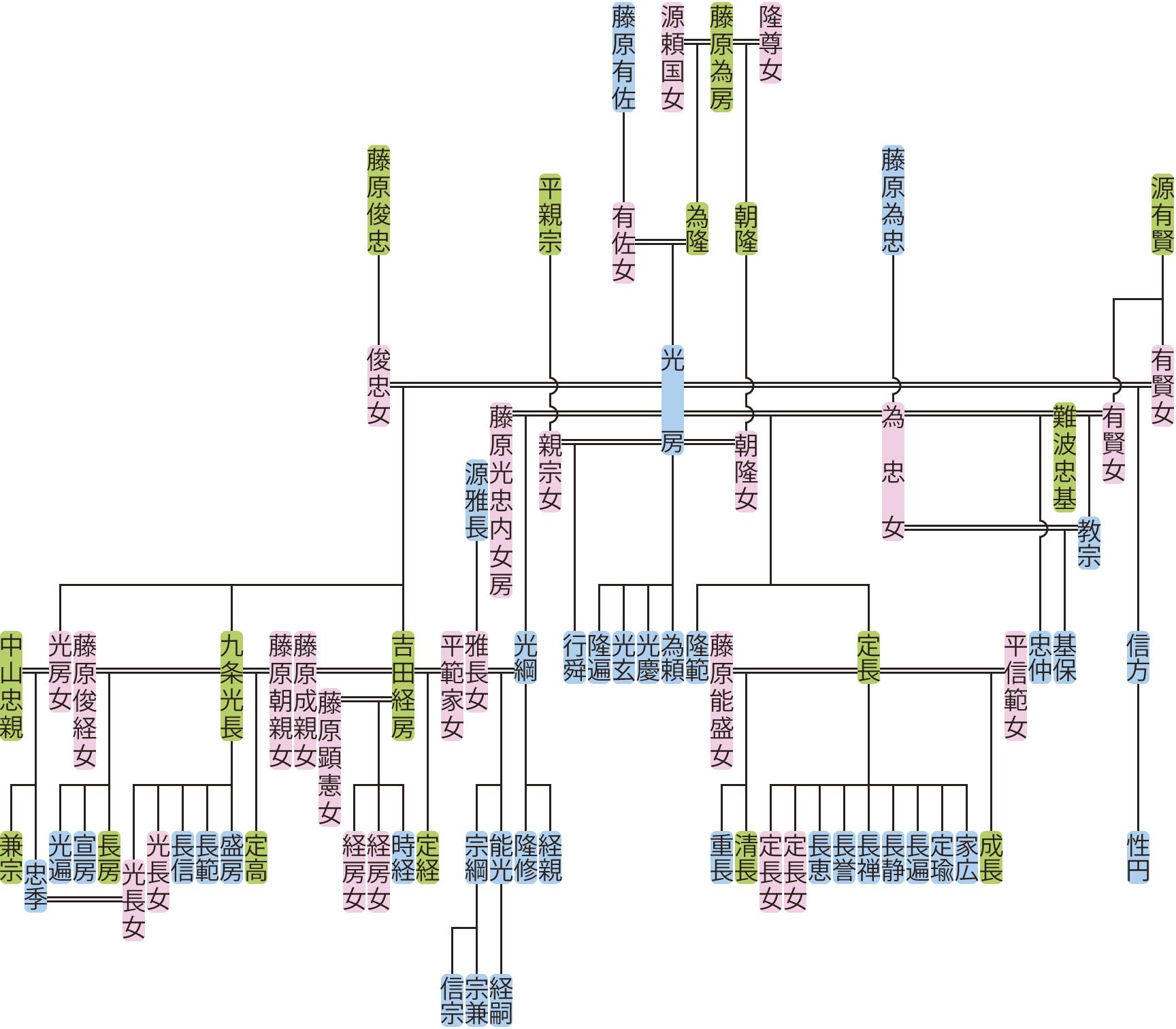藤原光房の系図
