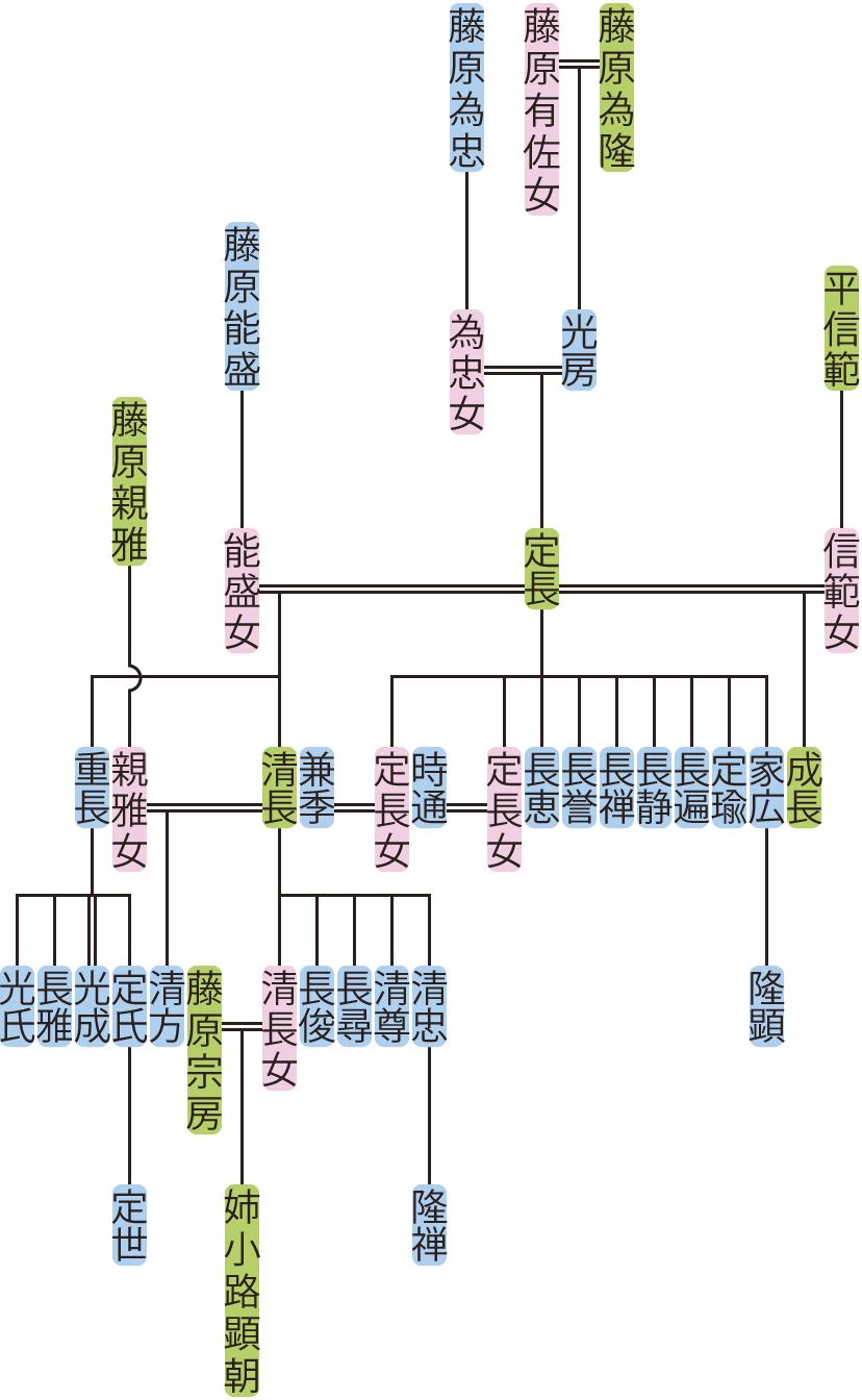 藤原定長の系図