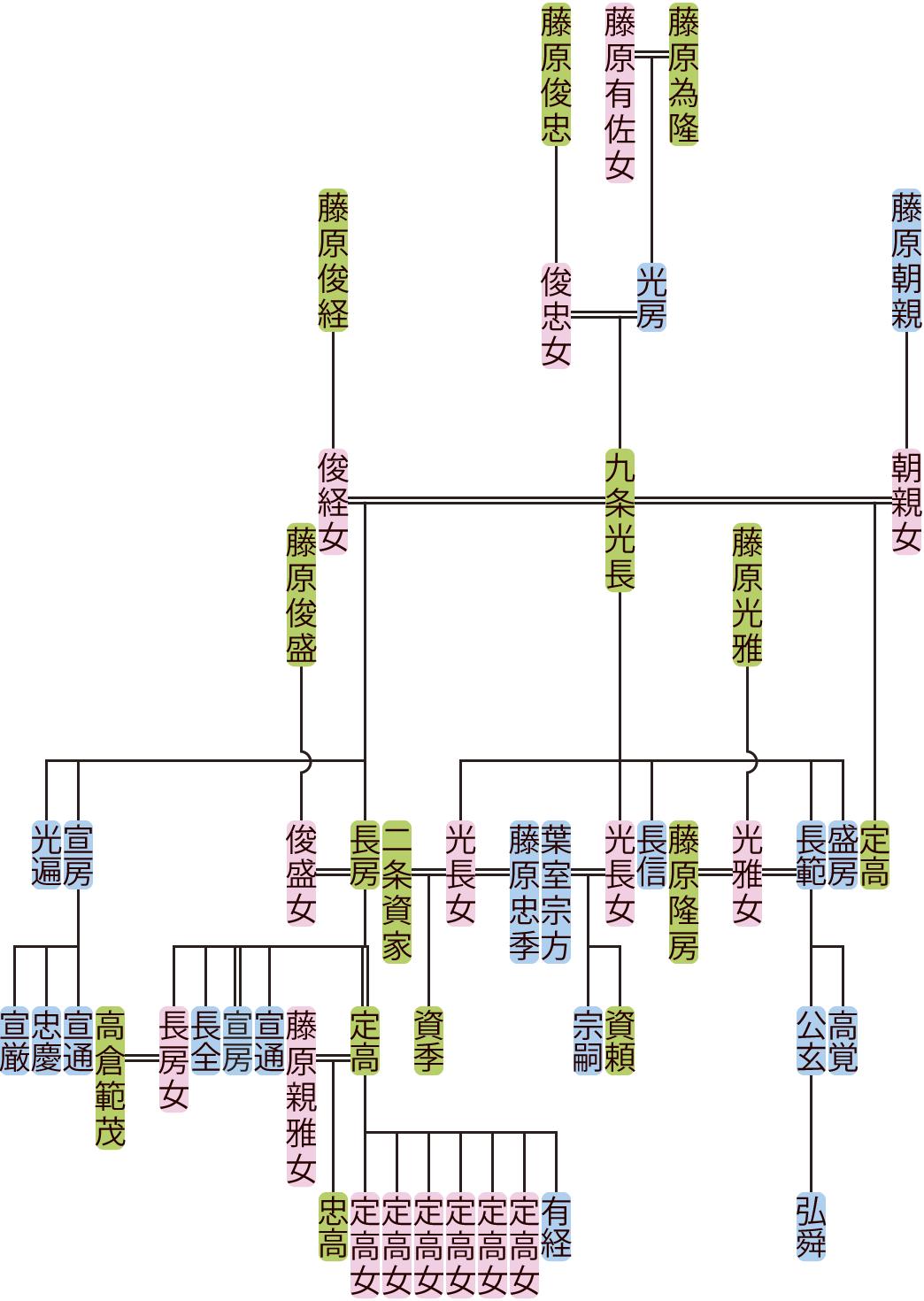 九条光長・長房の系図