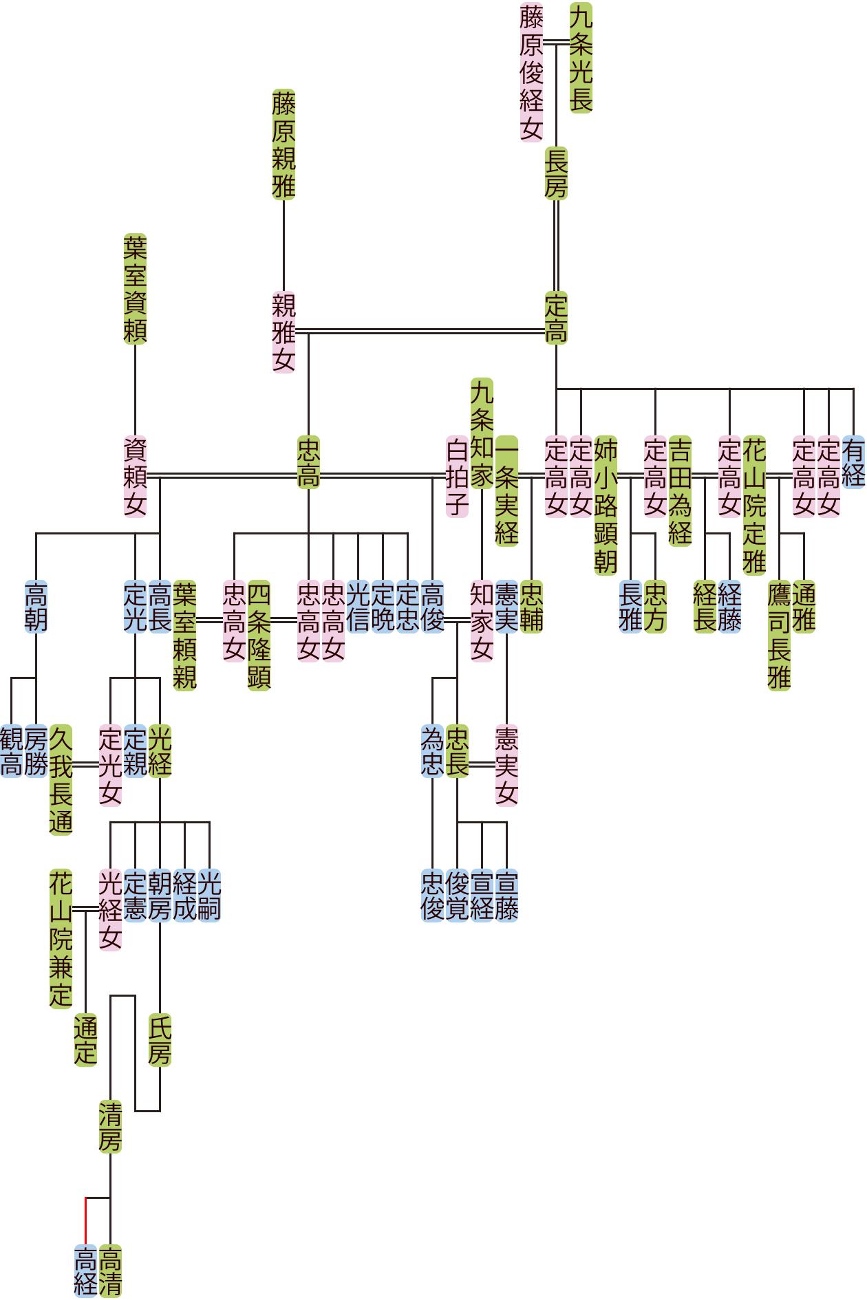 九条定高の系図