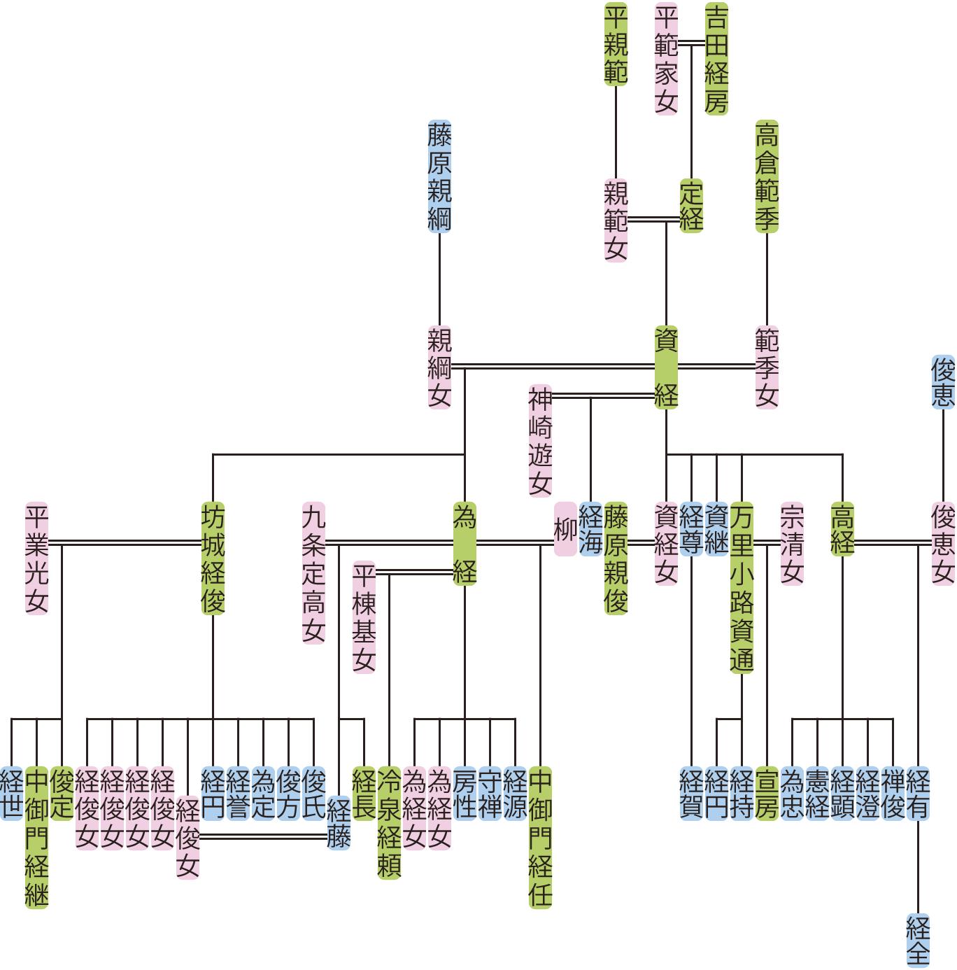 吉田資経の系図