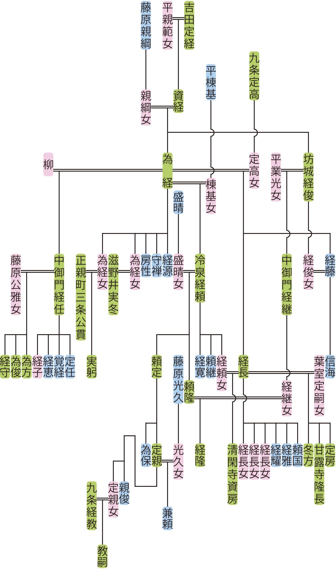 吉田為経の系図