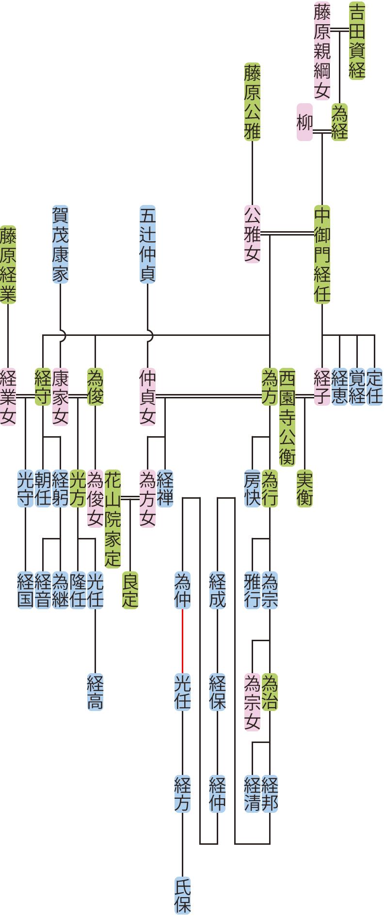中御門経任の系図