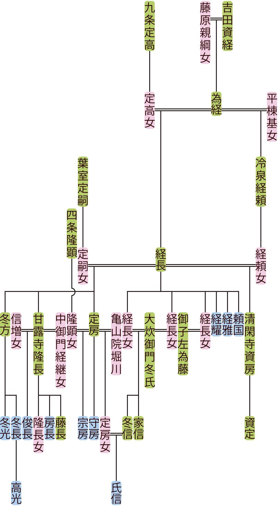 吉田経長の系図