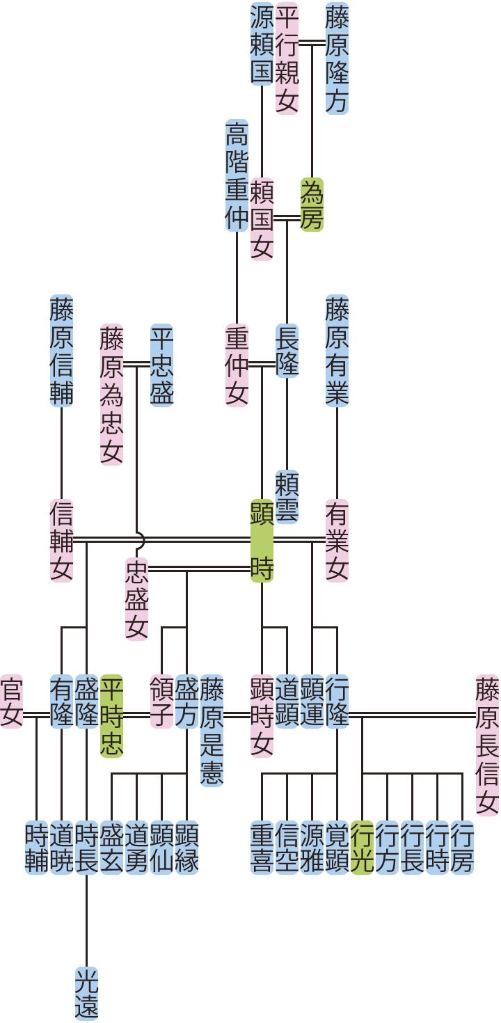 藤原長隆・顕時の系図