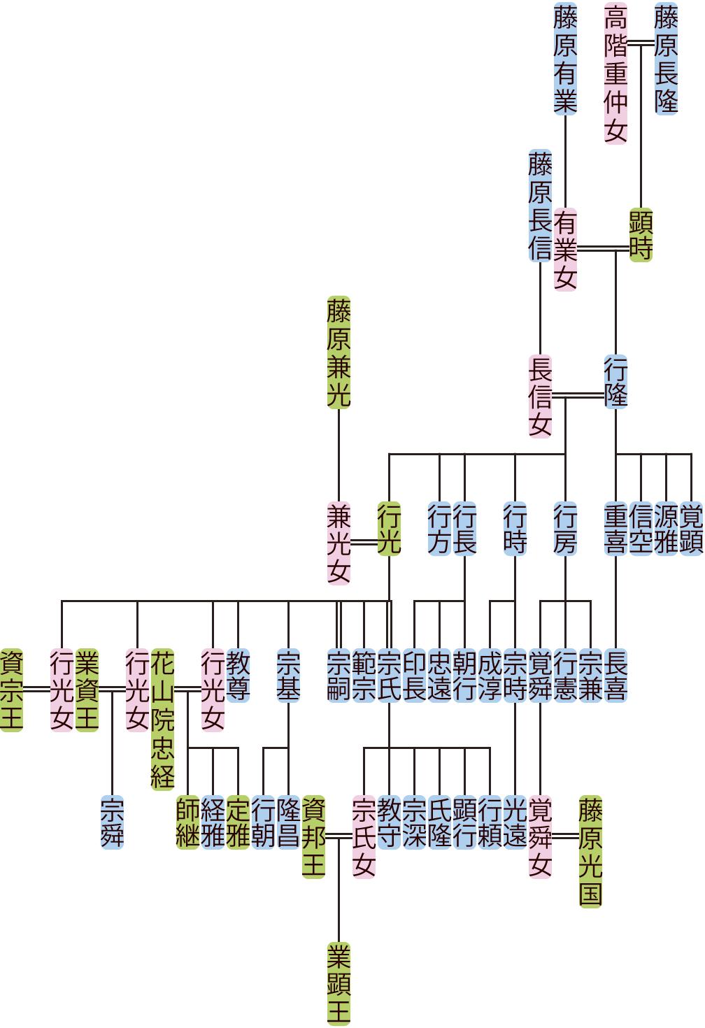 藤原行隆の系図