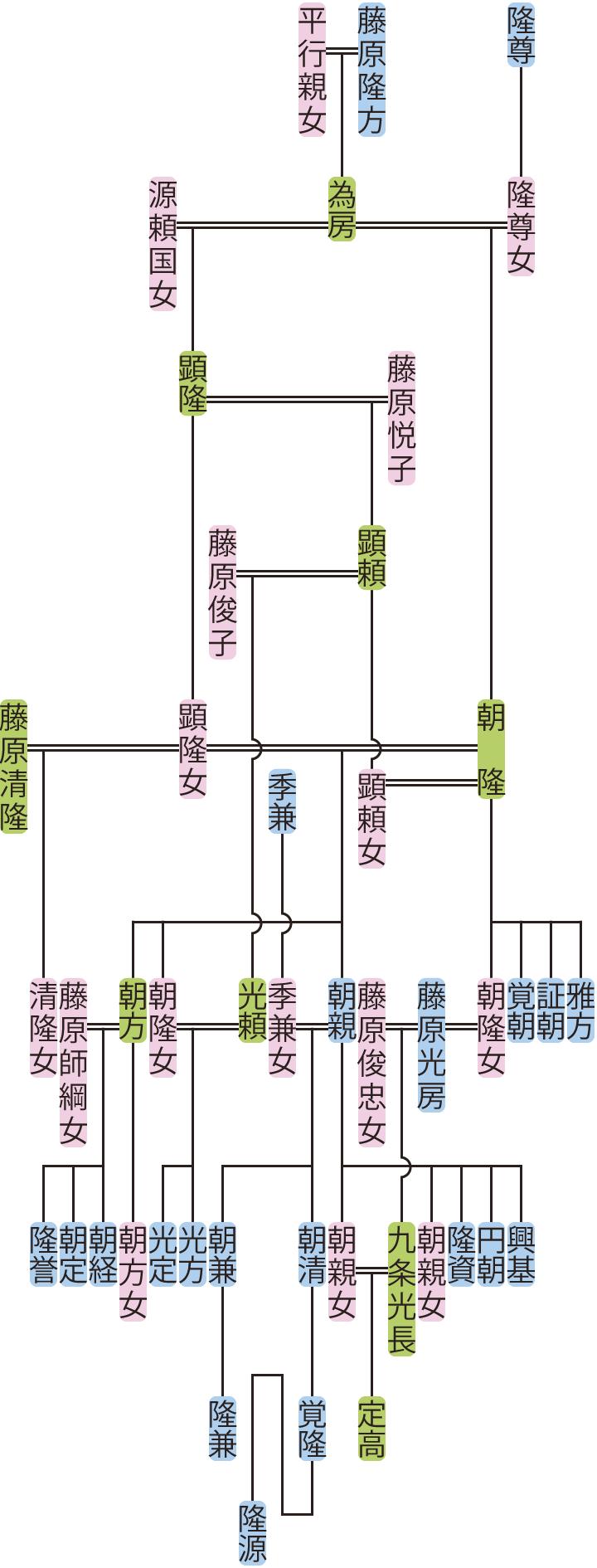 藤原朝隆の系図