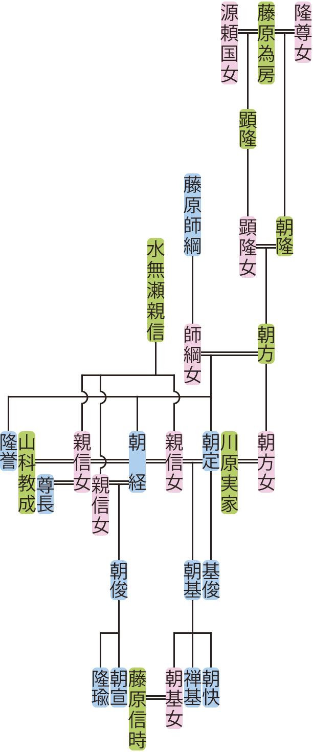 藤原朝方の系図