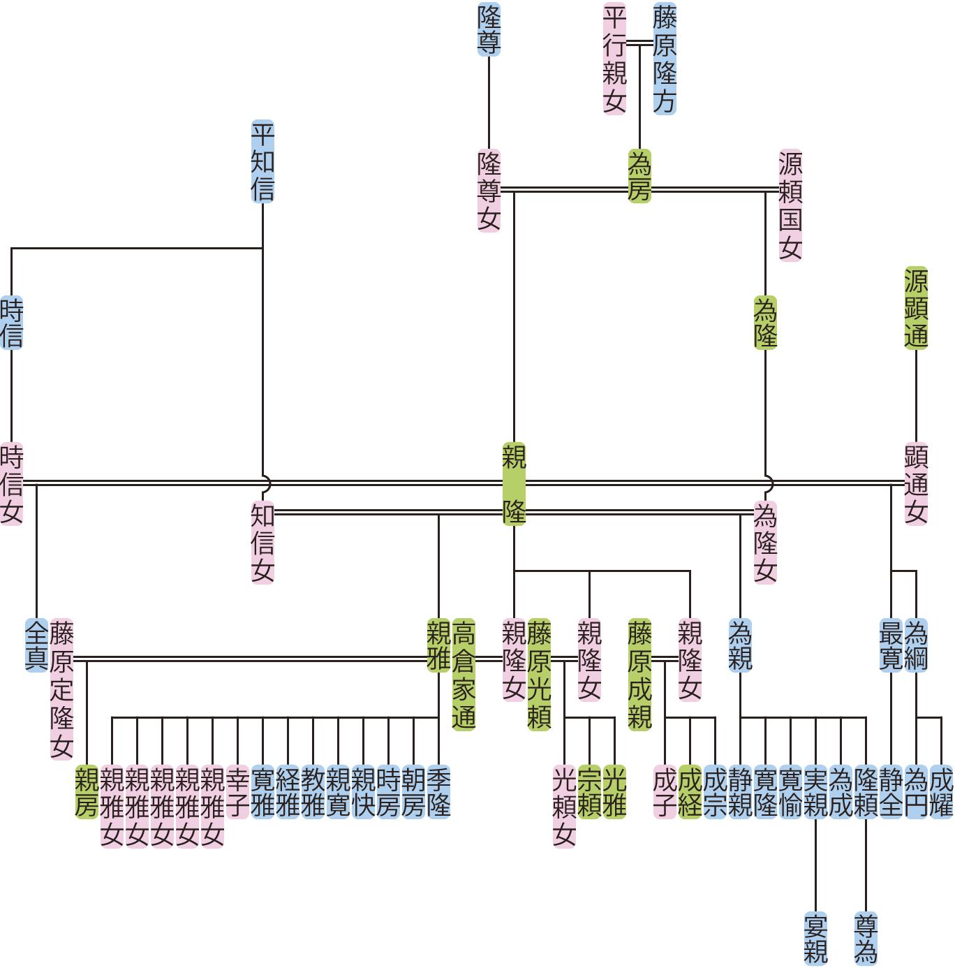 藤原親隆の系図