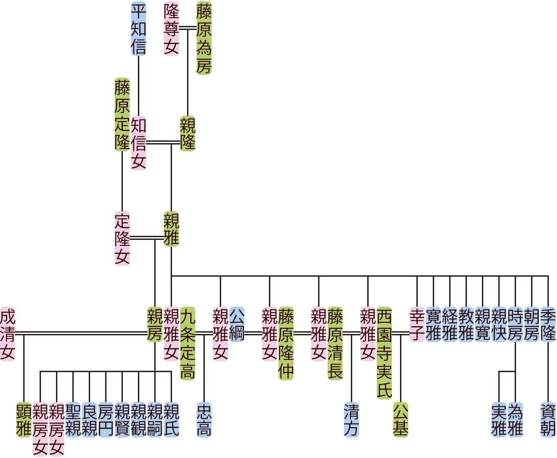 藤原親雅の系図