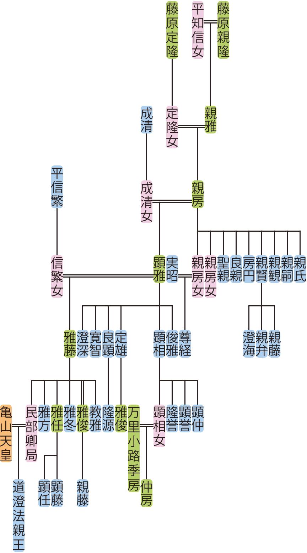 藤原親房の系図