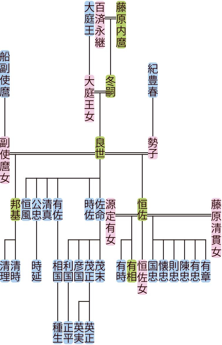 藤原良世の系図