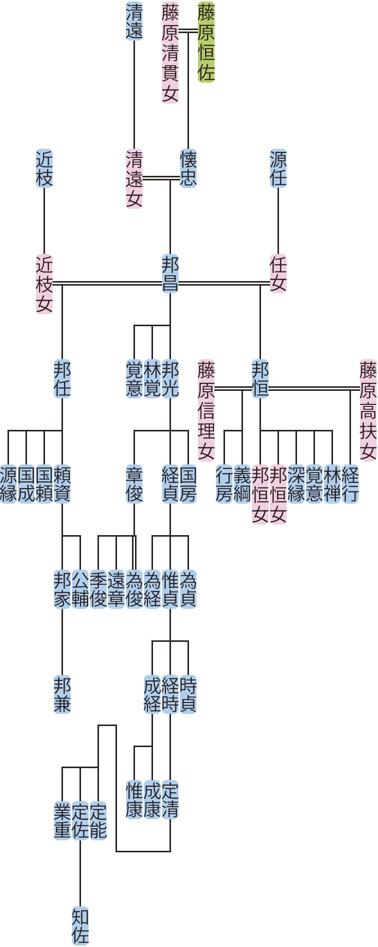 藤原邦昌の系図