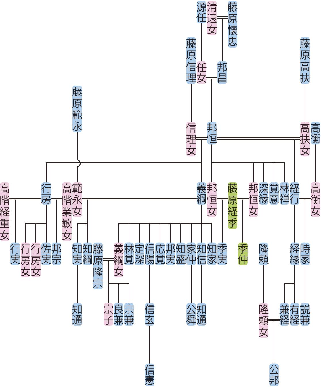 藤原邦恒の系図