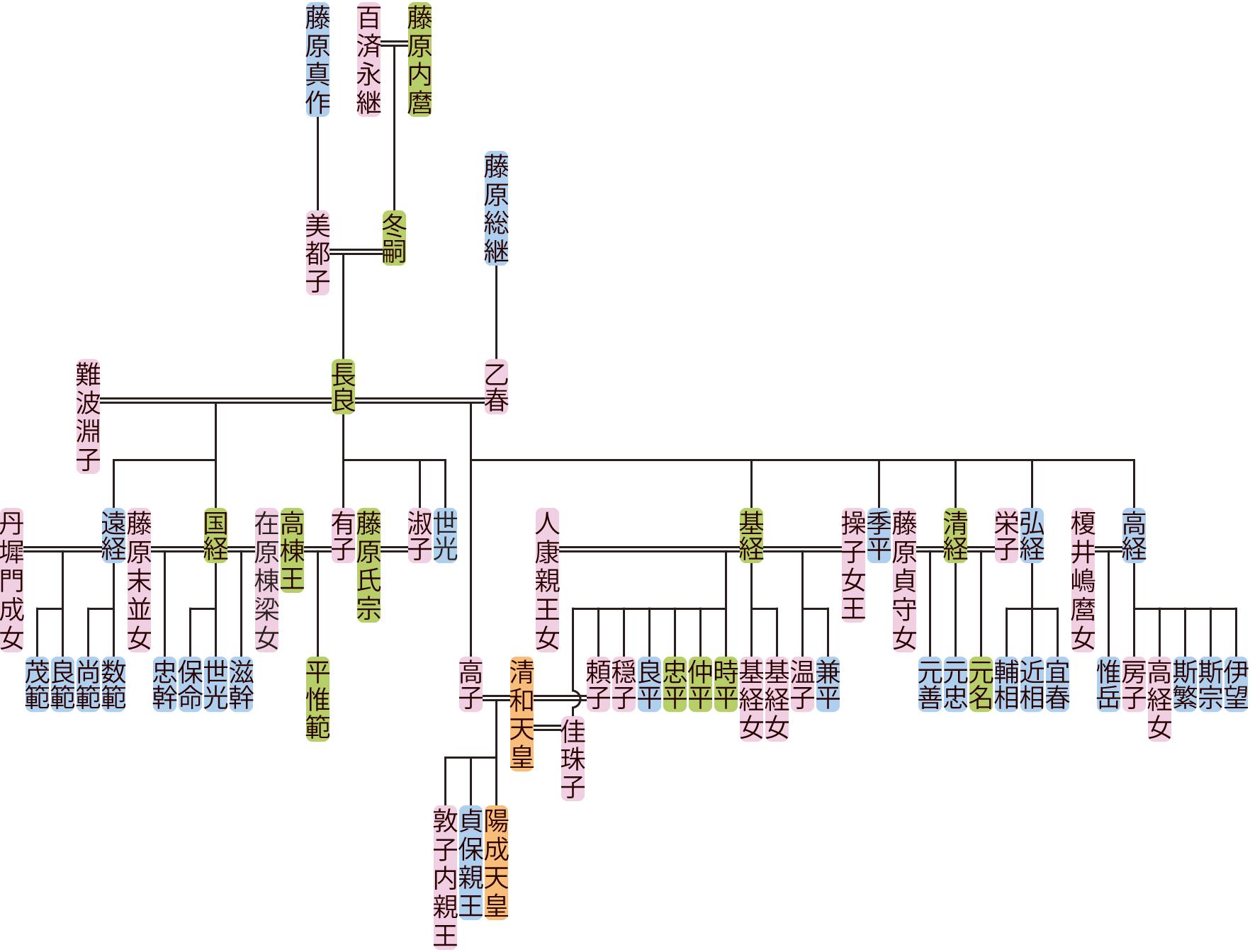 藤原長良の系図