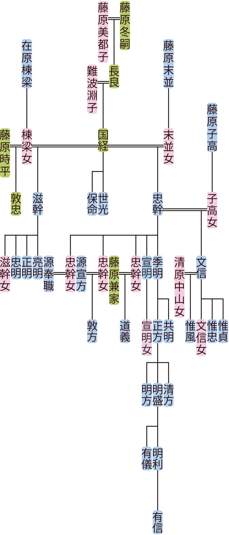 藤原国経・忠幹の系図