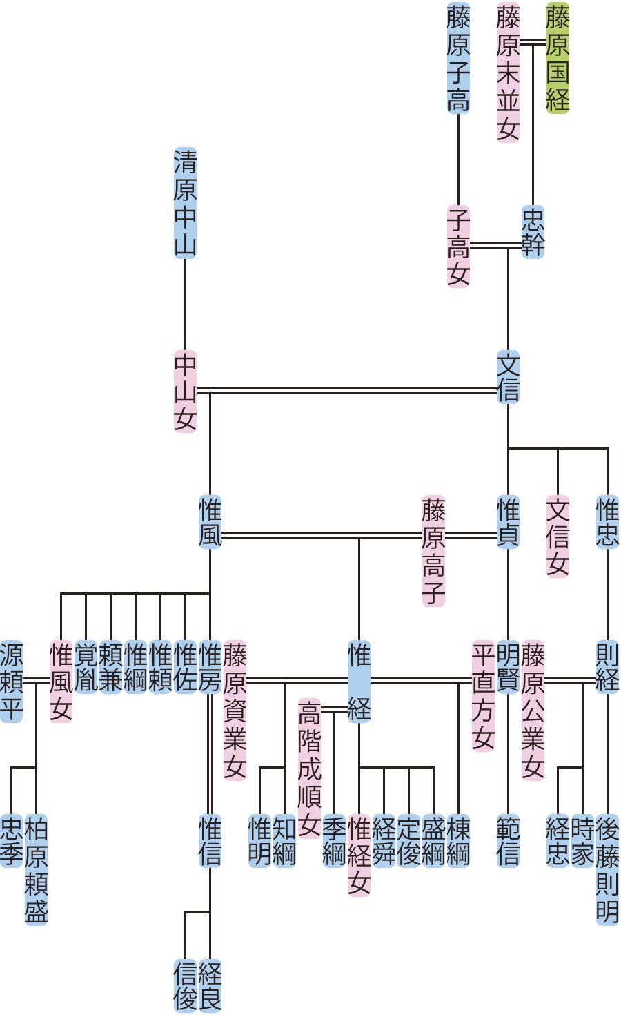 藤原文信・惟風の系図