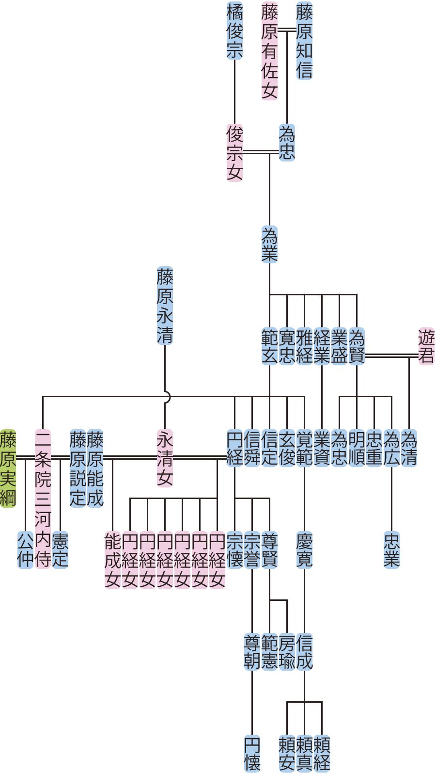 藤原為業の系図