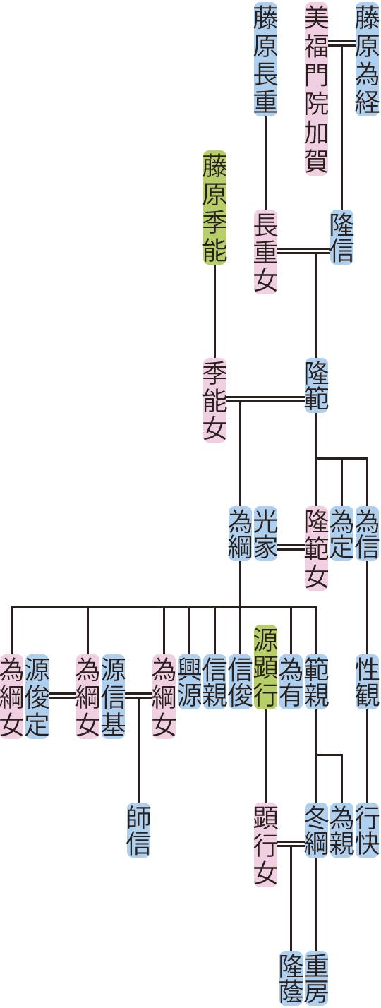 藤原隆範の系図