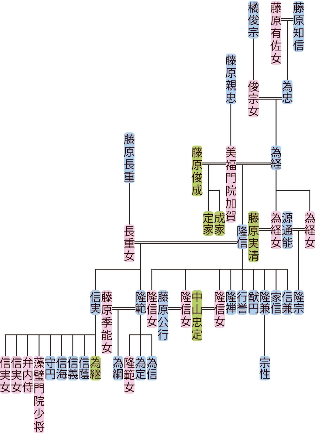 藤原為経・隆信の系図