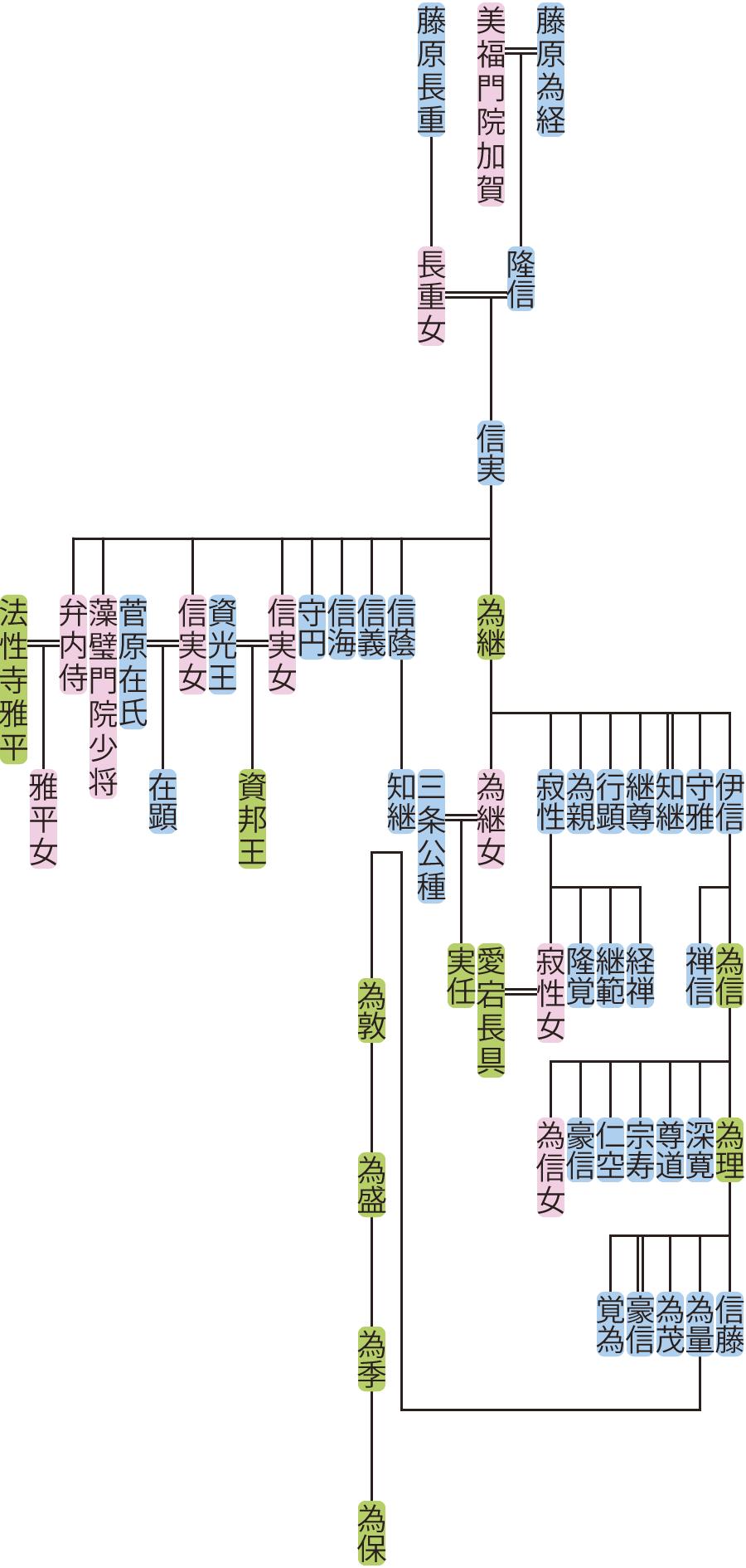 藤原信実の系図