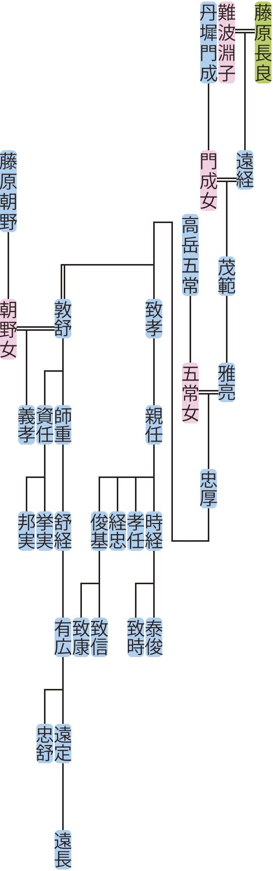 藤原茂範~親任の系図